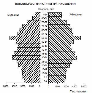 (С) ФСС РФ